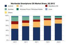 gran logo de dispositivo movil #android #smarthphone