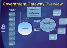 E-government devices and channels to services