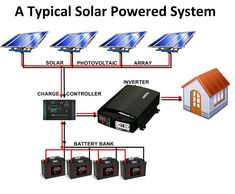 If you have looked into solar energy as an approach for heating your home, panels are generally the first things that come up. The Solar Heating Aspect… Solar Energy Panels, Best Solar Panels, Solar Panels For Home, Diy Solar, Solar Generator, Solar Water Heater, Solar Roof, Solar Projects, Solar Panel Installation