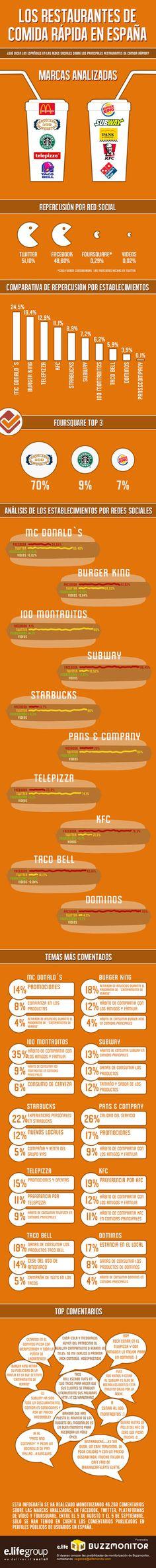 Restaurantes comida rápida en Redes Sociales (España) #infografia #infographic #socialmedia