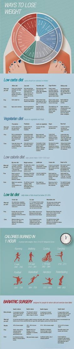 ways-lose-weight.jpg (340×1600) pcos diet plan