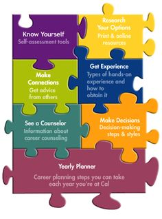 Career Center - Planning Your Future Resources.  Explore the Puzzle Pieces to help you along your own career development journey!