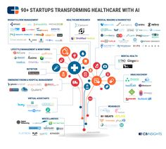 From Virtual Nurses To Drug Discovery: 90 Artificial Intelligence Startups In Healthcare In our quarterly analysis of companies pursuing healthcare-focused applications of AI we reported that deals leapt from less than 10 in 2011 to 60 in 2015. So far this year (as of 8/23/2016) companies in this space have raised over 55 equity funding rounds. @tachyeonz