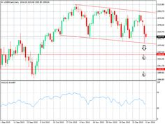 Trading tip: SELL S&P500  Sell at: 1987     Target at: 1950     Stop at: 2002  http://www.smarttrade.co.com/en