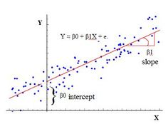 Regression Analysis In Statistics A Statistical Process For