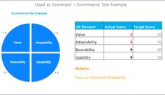 Prioritizing UX elements for an ecommerce site using a VADU scorecard / Frank Guo