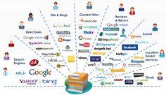 social media vs network - Google Search