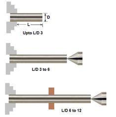 CNC: Turning – when do I use a tailstock or steady ? Cnc Programming, Cnc Software, Cnc Lathe, Turning, Wood Turning