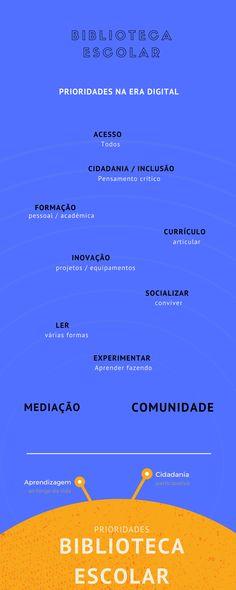 Carla Alexandra Fernandes  - Biblioteca Escolar: Prioridades Critical Thinking, Citizenship, Learning, Thoughts, School Libraries