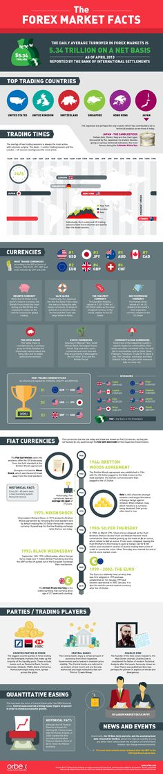 30 Facts about the Forex Market. Find out more: www.orbex.com/blog #forex #facts