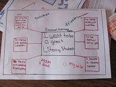 Thinking Maps: Multi-Flow Map (Literacy)