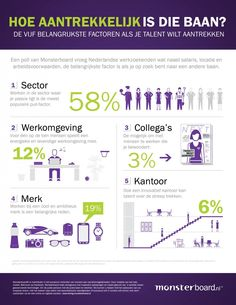 Werk met passie - Infographic aantrekkelijkheid baan