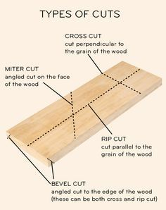 cuts & which types of saws to use, via ds