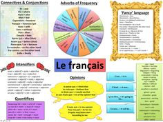 French grammar for visual learners