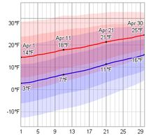 Average Weather In April For Longyearbyen, Svalbard and Jan Mayen - WeatherSpark