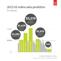 Adobe is predicting that 2013 will be a record year for online sales, with never-before-seen sales on Thanksgiving, Black Friday and Cyber M...
