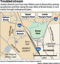 Jordan's Branch shows that small streams can be beautiful, bothersome.  It flows from near St Christopher's School, to Willow Lawn, to Bryan Park in North Richmond. There, Jordan's Branch and Upham Brook feed into Upper Young's Pond. The water leaves the park as Upham Brook, which feeds into the Chickahominy River, which feeds into the James.- Richmond Times-Dispatch: News