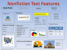 Nonfiction text features poster with social studies examples, common core