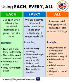 The 12 Verb Tenses, Example Sentences - English Grammar Here Teaching English Grammar, English Writing Skills, English Vocabulary Words, Learn English Words, Grammar And Vocabulary, English Language Learning, English Lessons, Grammar Sentences, English Grammar Rules