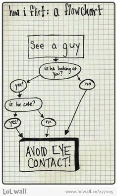 How Women Flirt