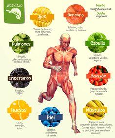 Alimentos para el cuerpo. #vidasana #comerbien #alimentos #salud #cuerpo