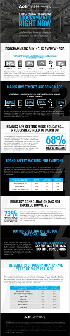 Programmatic ad buying matures and is now consistently used by brands and ad agencies across a range digital advertising channels that span display, mobile, video, search, social, and lately also TV, but much works remains in the areas of education, inventory quality and brand safety. This is one of the key findings from a recent survey by AOL Platforms. More here: http://joopcrijk.com/programmatic-ad-buying-4/ #programmaticadbuying #digitaladvertising #digitalmarketing
