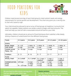 A portion size guide for kids aged 2 to 18 years. How much food should I give my child? Get to know the portion sizes for kids at every stage with my Portion Size Guide for kids. Portion Chart, Food Portion Sizes, Size Chart For Kids, Charts For Kids, Food Chart For Kids, Nutrition Chart, Kids Nutrition, Potato Nutrition, Healthy Nutrition