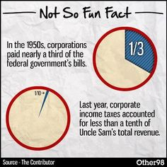 """Greedy puppet Republican Politicians paid off by the Wealthy Corporate Welfare moochers!! End this """"cycle of dependency"""" these pigs at the trough have on taxpayers money!!"""