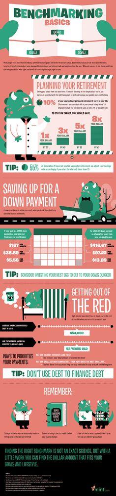 Benchmarking Basics   #infographic #Benchmarking #Financialplanning #retirement