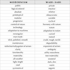 Modernism vs Wabi-Sabi