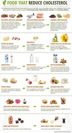 Foods That Reduce Cholesterol Infographic - 7 Step Low Cholesterol Diet Plan : a. , Foods That Reduce Cholesterol Infographic - 7 Step Low Cholesterol Diet Plan : a. Foods That Reduce Cholesterol Infographic - 7 Step Low Cholesterol. Low Cholesterol Diet Plan, Foods To Reduce Cholesterol, Cholesterol Lowering Foods, Lower Cholesterol Naturally, Lower Triglycerides Diet, High Cholesterol Symptoms, Lower Triglycerides Naturally, Low Cholesterol Recipes Dinner, Eggs Cholesterol