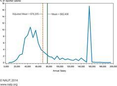 Bi-Modal Law Ap Statistics, Line Chart, Law