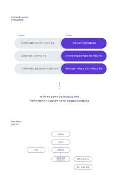 원데이 플래닝 어플리케이션 : 원플리트 ONEPLETE - UI/UX Leaflet Design, Ppt Design, Layout Design, Portfolio Layout, Problem And Solution, Company Profile, Keynote, Infographic, Presentation