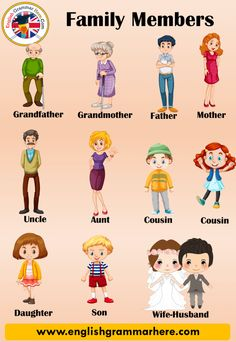 Family Members Vocabulary, Family Members Names in English - English Grammar Here English Activities For Kids, Learning English For Kids, English Worksheets For Kids, English Lessons For Kids, Kids English, Teaching English, Learn English, English Vocabulary, English Grammar