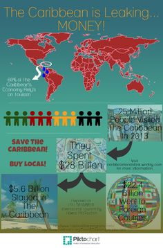 The Caribbean lives off of tourism!  Less than 20% of what you spend in The Caribbean stays in The Caribbean.  Start buying local and know where your money goes.  Keep the Caribbean alive! Visit caribbeanlocalsfirst.weebly.com for more information.