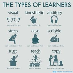 The Types Of Learners found on website. The image displays the different types of learners that exist. Teachers should understand the learning diversity that exists in a classroom and try to incorporate different learning methods to satisfy all students. Study Skills, Life Skills, Writing Skills, Writing Tips, Thinking Skills, Critical Thinking, Types Of Learners, Types Of Education, Gifted Education