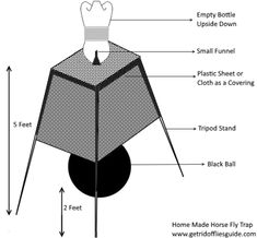 Umbrella horse fly trap - build your own | horses | Pinterest