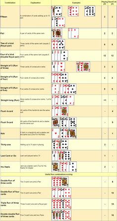 Cribbage hand score and play score Family Card Games, Fun Card Games, Playing Card Games, Fun Games, Games To Play, Poker Games, Dice Games, Activity Games, Poker Hands Rankings