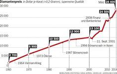 Besser als Gold und Silber: Diamanten sind als Geldanlage prima geeignet   Wirtschaft- Berliner Zeitung