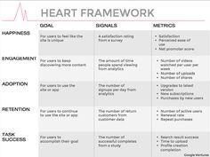 https://www.interaction-design.org/ux-daily/654/googles-heart-framework-for-measuring-ux