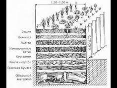 Устройство теплой грядки / выделяется  теплота,  и углекислый газ,  мног...