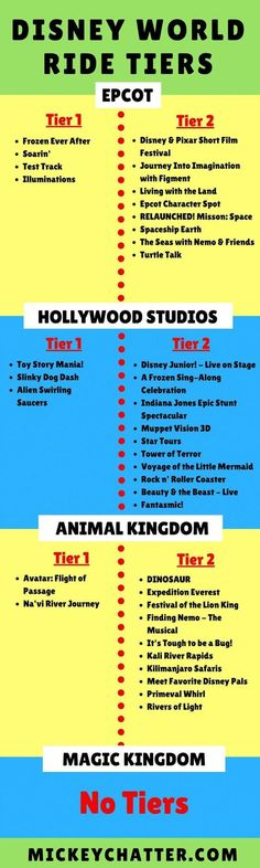 Disney World ride tiers for every single park including the new Toy Story Land r. - - Disney World ride Disney World Vacation Planning, Walt Disney World Vacations, Disney Planning, Disney Parks, Vacation Ideas, Disneyland Vacation, Disneyland Tips, Vacation Planner, Dream Vacations