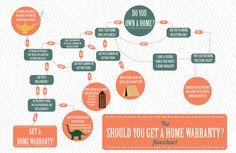 Why you should get a Home Warranty flow chart from Landmark Home Warranty www.landmarkhw.com