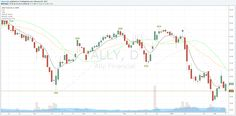 Ally Financial (ALLY) formed a Piercing Line pattern today (Feb. 9). The Piercing Line formed at a support area and closed above the T Line (8 EMA), a bullish indicator. Remember on Piercing Line p...