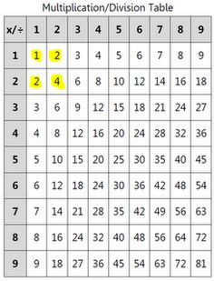 Find patterns in x Tables - diagonals, palindromes Math Coach's Corner: Pattern Hunt 3rd Grade Classroom, 4th Grade Math, Math Classroom, Math 2, Third Grade, Multiplication Chart, Multiplication Strategies, Math Rotations, Teaching Math