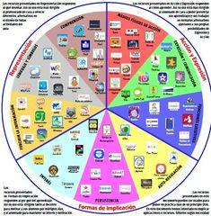 #rueda de la #inclusion #educacion #apps