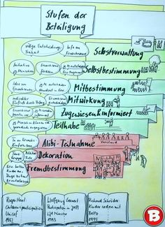 Participation - Michael Völker - Consulting, Supervision, Coaching Source by arneerdmann Systemisches Coaching, Employer Branding, Sketch Notes, Team Building, Leadership, About Me Blog, Lego Duplo, Paw Patrol, Teaching