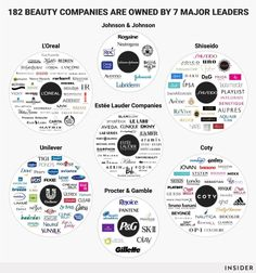 We like to think we're making a conscious decision when we buy from a certain brand. But 182 beauty companies fall under 7 huge manufacturers. Beauty Companies, Beauty Industry, Head & Shoulders, Bareminerals, Neutrogena, Laura Mercier, The Body Shop, Essie, Maybelline
