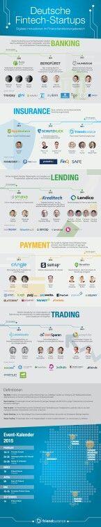 #fintech #infographic