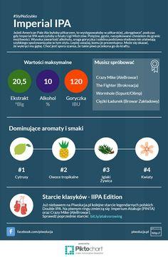 Imperial IPA Autor: Łukasz Matusik Żródło: www.piwolucja.pl